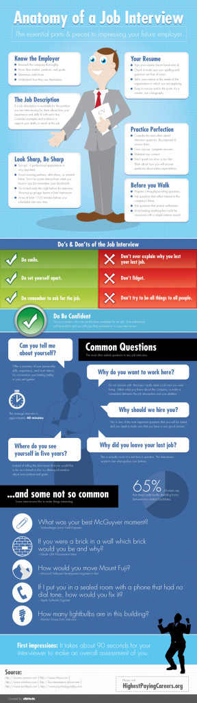 Anatomy-of-a-Job-Interview