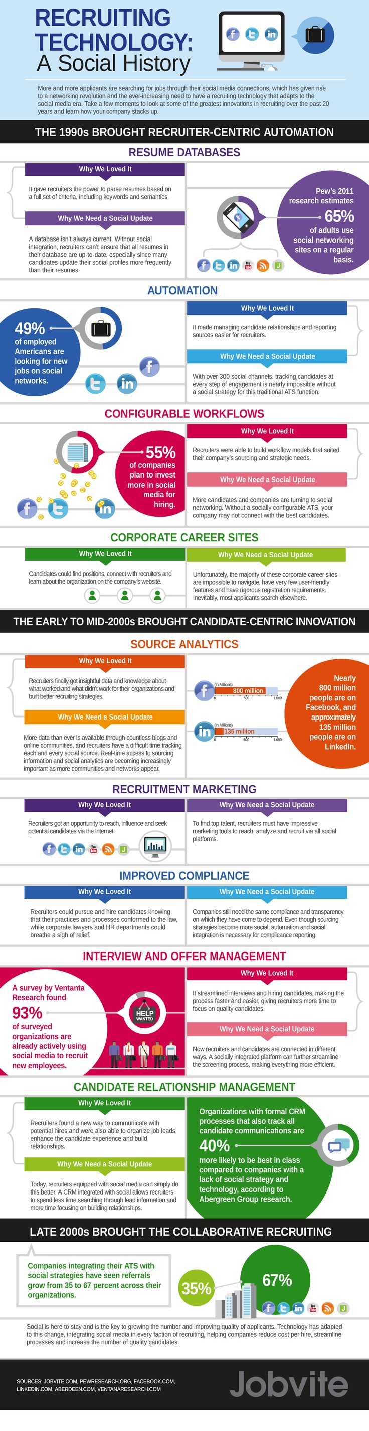 Infografía tecnología rrhh
