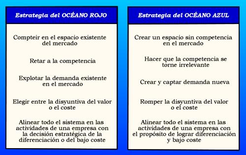 La estrategia del Oceano azul para la búsqueda de Talento, en ... 96a78614f9