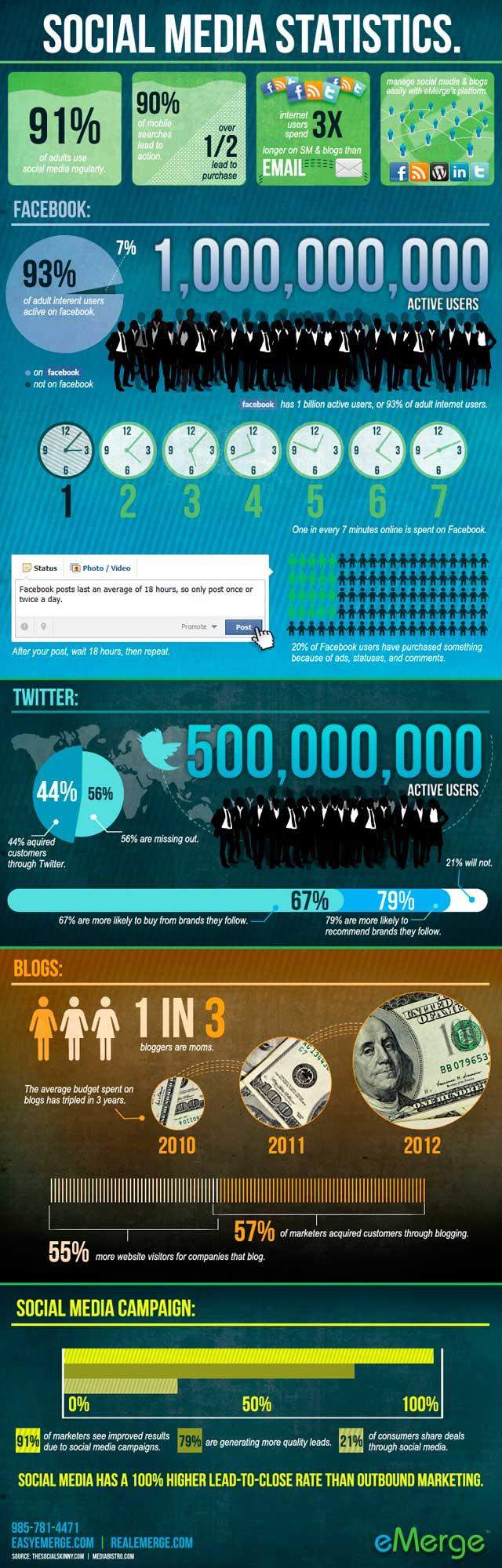 social-media-statistics_51ee9696a317e1
